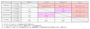 アップグレード表